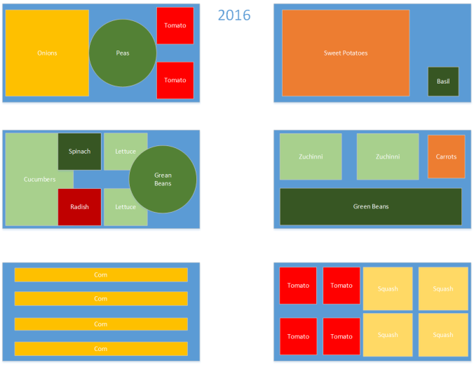 Garden Planting Plan 2016